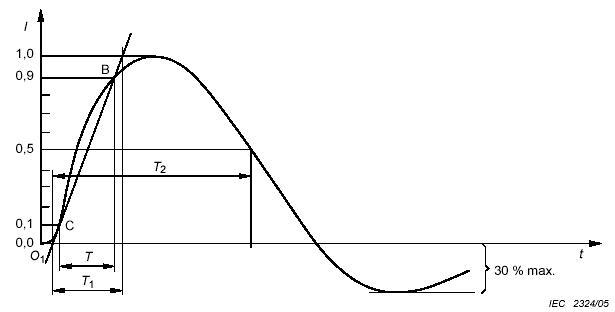 输出端的开路电压波形